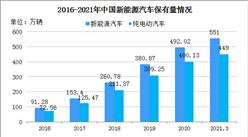 2021年一季度全国新能源汽车保有量551万辆 纯电动汽车占比81.53%(图)