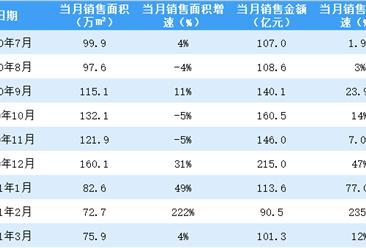 2021年3月富力地产销售简报:销售额同比增长12%(附图表)