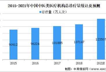2021年中国中医药行业市场规模及发展前景预测分析(图)