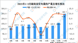 2021年1-2月湖南省发电量数据统计分析
