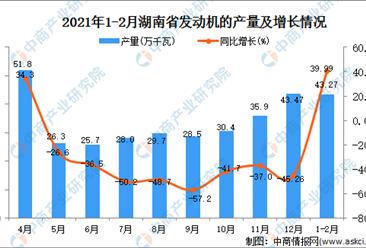 2021年1-2月湖南省发动机产量数据统计分析