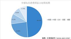 2021年全球玩具行業市場現狀及發展前景預測分析(圖)