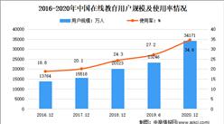 2021年中國在線教育市場現狀及發展趨勢預測分析