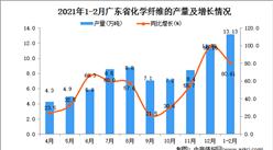 2021年1-2月广东省化学纤维产量数据统计分析