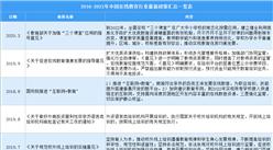2021年中國在線教育行業最新政策匯總一覽(圖)