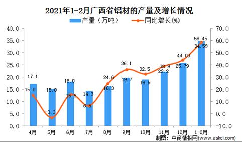 2021年1-2月广西铝材产量数据统计分析
