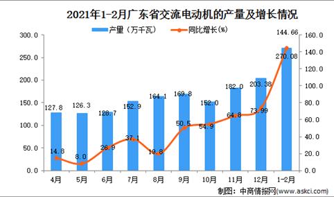 2021年1-2月广东省交流电动机的产量数据统计分析