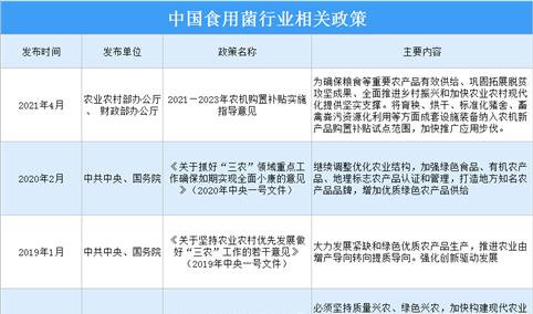 2021年中国食用菌行业最新政策汇总一览(图)