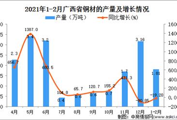 2021年1-2月广西铜材的产量数据统计分析