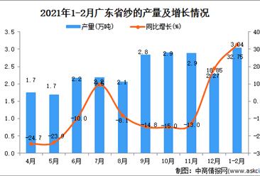2021年1-2月广东省纱产量数据统计分析