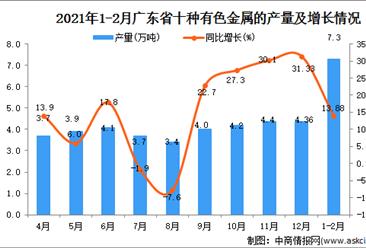 2021年1-2月广东省有色金属的产量数据统计分析