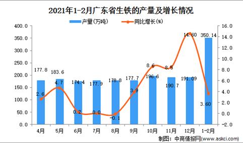 2021年1-2月广东省生铁产量数据统计分析