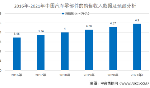 2021年中国汽车零部件行业发展现状和发展趋势预测