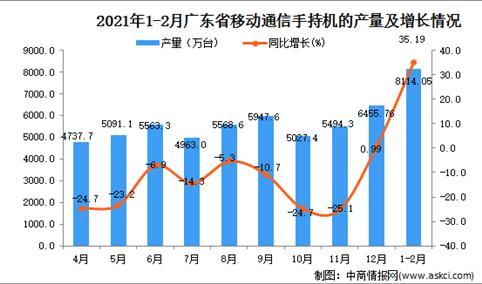 2021年1-2月广东省手机产量数据统计分析
