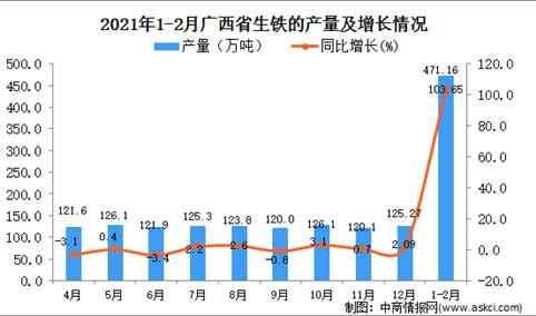 2021年1-2月广西生铁产量数据统计分析