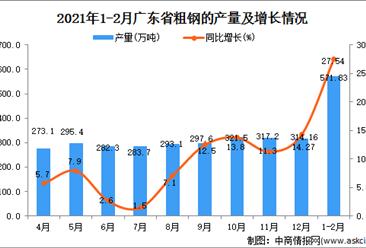 2021年1-2月广东省粗钢的产量数据统计分析