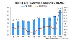 2021年1-2月广东省农药产量数据统计分析