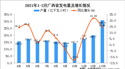 2021年1-2月广西省发电量数据统计分析