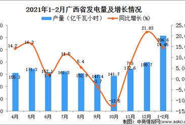 2021年1-2月广西发电量数据统计分析