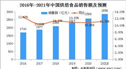 2021年中国烘焙行业市场规模及发展前景预测分析(图)