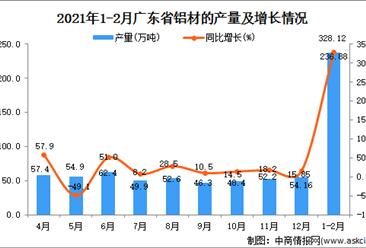 2021年1-2月广东省铝材产量数据统计分析