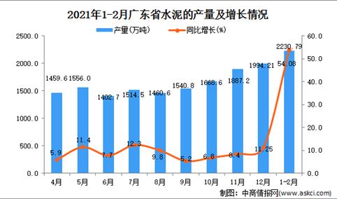 2021年1-2月广东省水泥产量数据统计分析