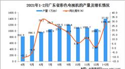 2021年1-2月廣東省彩色電視機產量數據統計分析