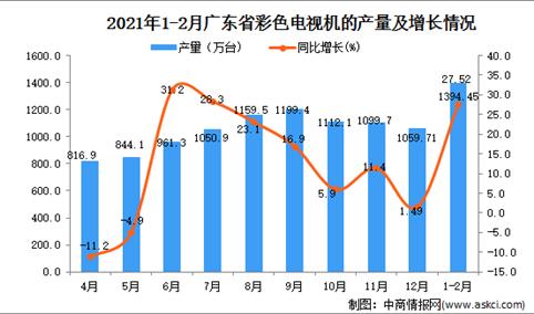 2021年1-2月广东省彩色电视机产量数据统计分析