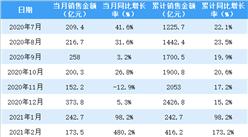 2021年3月金地集团销售简报:销售额同比增长108.4%(附图表)