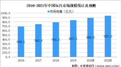 2021年中國玩具行業市場現狀及發展趨勢預測分析(圖)