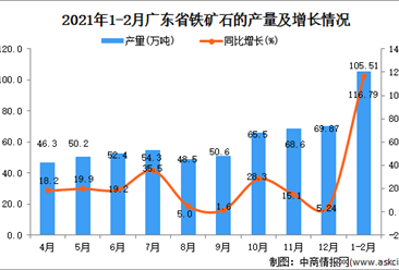 2021年1-2月广东省铁矿石产量数据统计分析