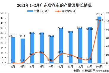2021年1-2月广东省汽车产量数据统计分析
