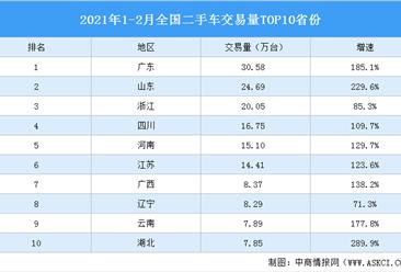 2021年1-2月全国二手车交易区域分析:广东交易量最大(图)