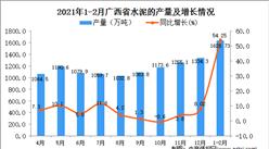 2021年1-2月广西省水泥产量数据统计分析