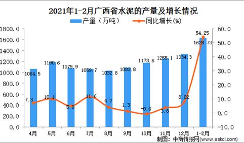 2021年1-2月广西水泥产量数据统计分析