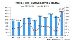 2021年1-2月广东省发动机产量数据统计分析