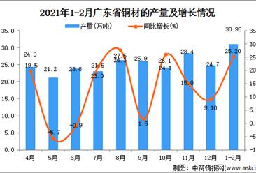2021年1-2月广东省铜材产量数据统计分析