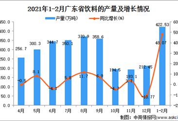 2021年1-2月广东省饮料产量数据统计分析