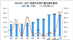 2021年1-2月广西省汽车产量数据统计分析