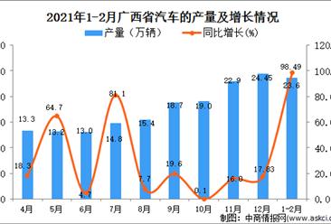 2021年1-2月广西汽车产量数据统计分析