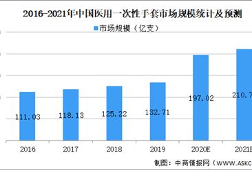 2021年中国医用一次性手套市场规模及发展前景预测分析(图)