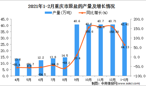 2021年1-2月重庆市原盐产量数据统计分析