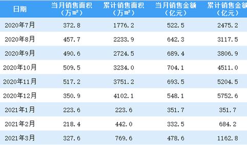2021年3月融创中国销售简报:销售额同比增长55%(附图表)