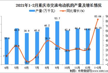 2021年1-2月重庆市交流电动机的产量数据统计分析