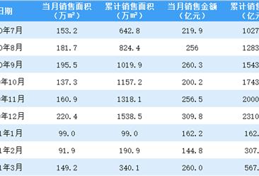 2021年3月旭辉控股销售简报:销售额同比增长157.43%(附图表)