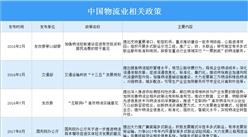 2021年中国物流业最新政策汇总一览(图)