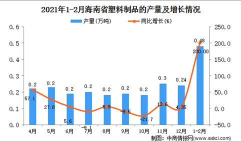 2021年1-2月海南省塑料制成品的产量数据统计分析