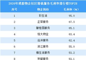 2020年港股物业企业社区增值鸭脖娱乐毛利率排行榜TOP28