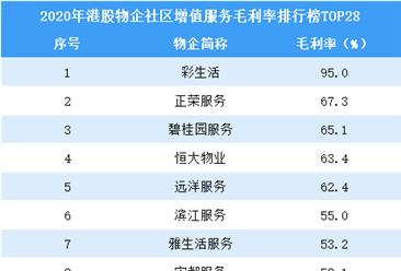 2020年港股物业企业社区增值服务毛利率排行榜TOP28