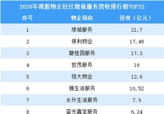 2020年港股物业企业社区增值鸭脖娱乐营收排行榜TOP32